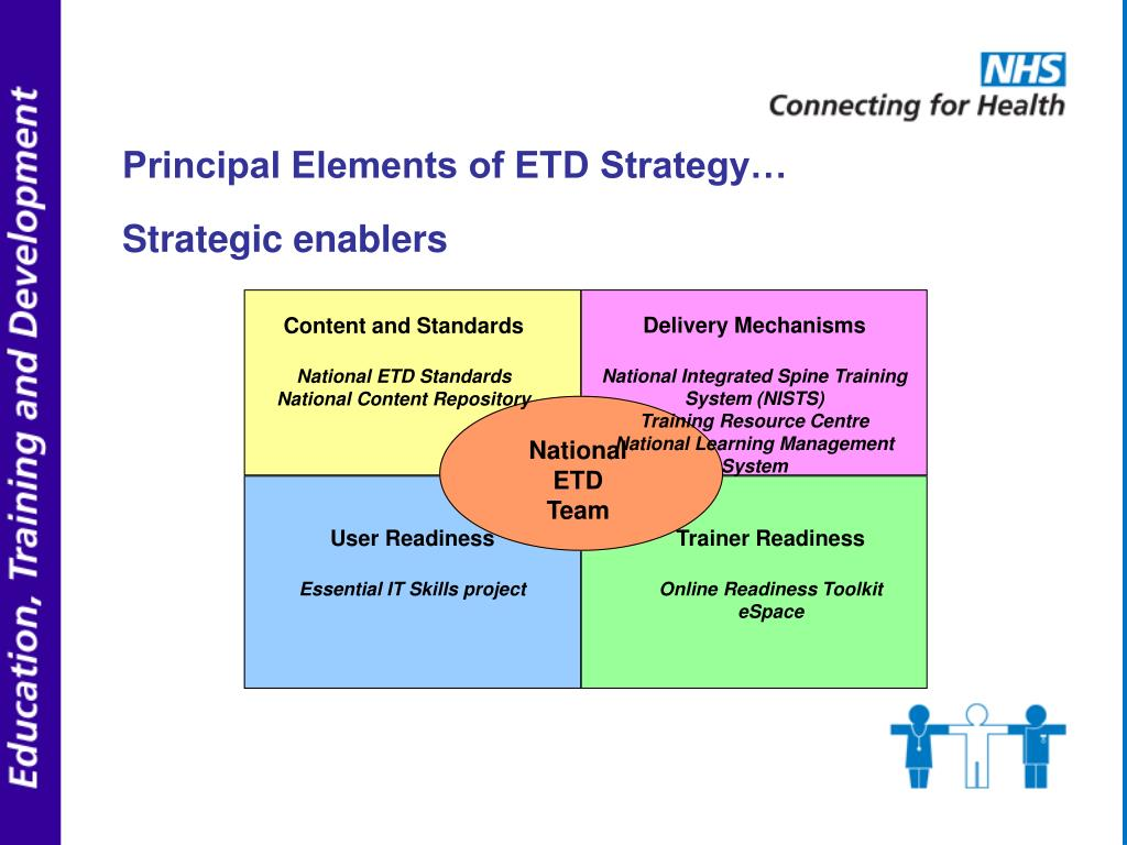Principal Elements of ETD Strategy…