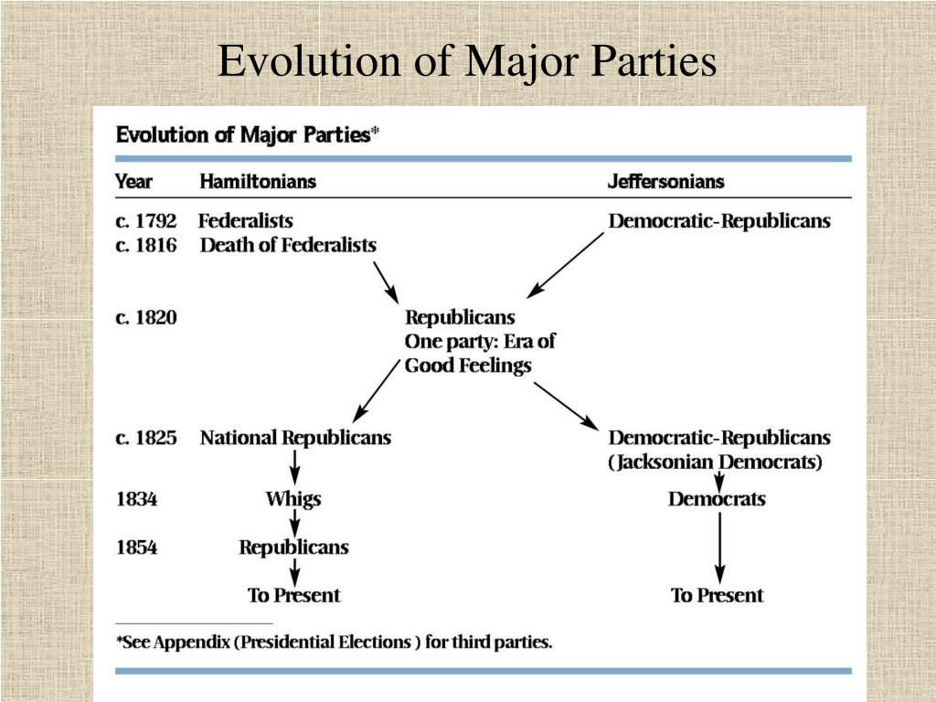Evolution of Major Parties