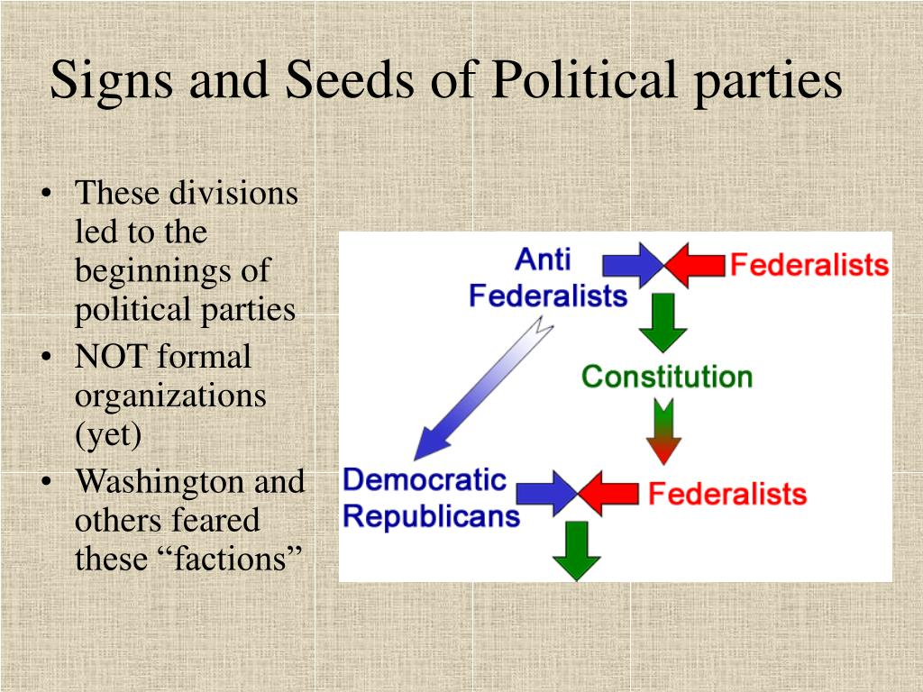 Signs and Seeds of Political parties