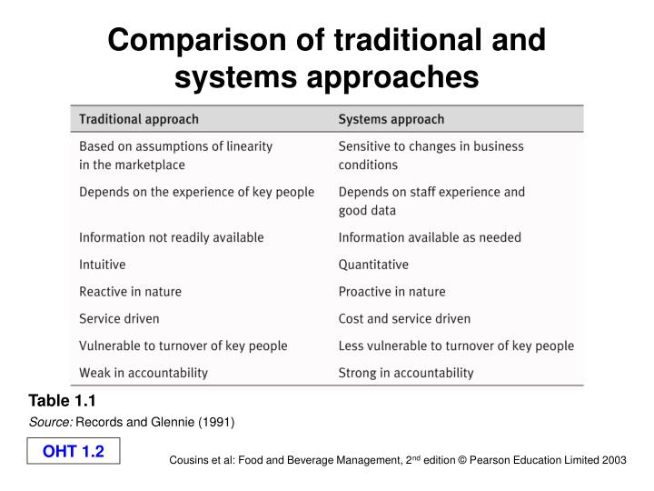 Comparison of traditional and systems approaches
