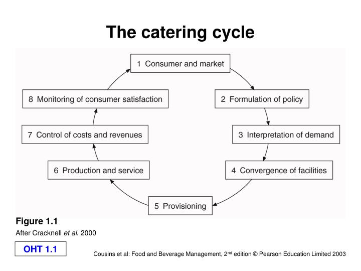 The catering cycle