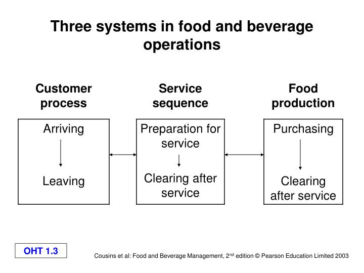Three systems in food and beverage operations