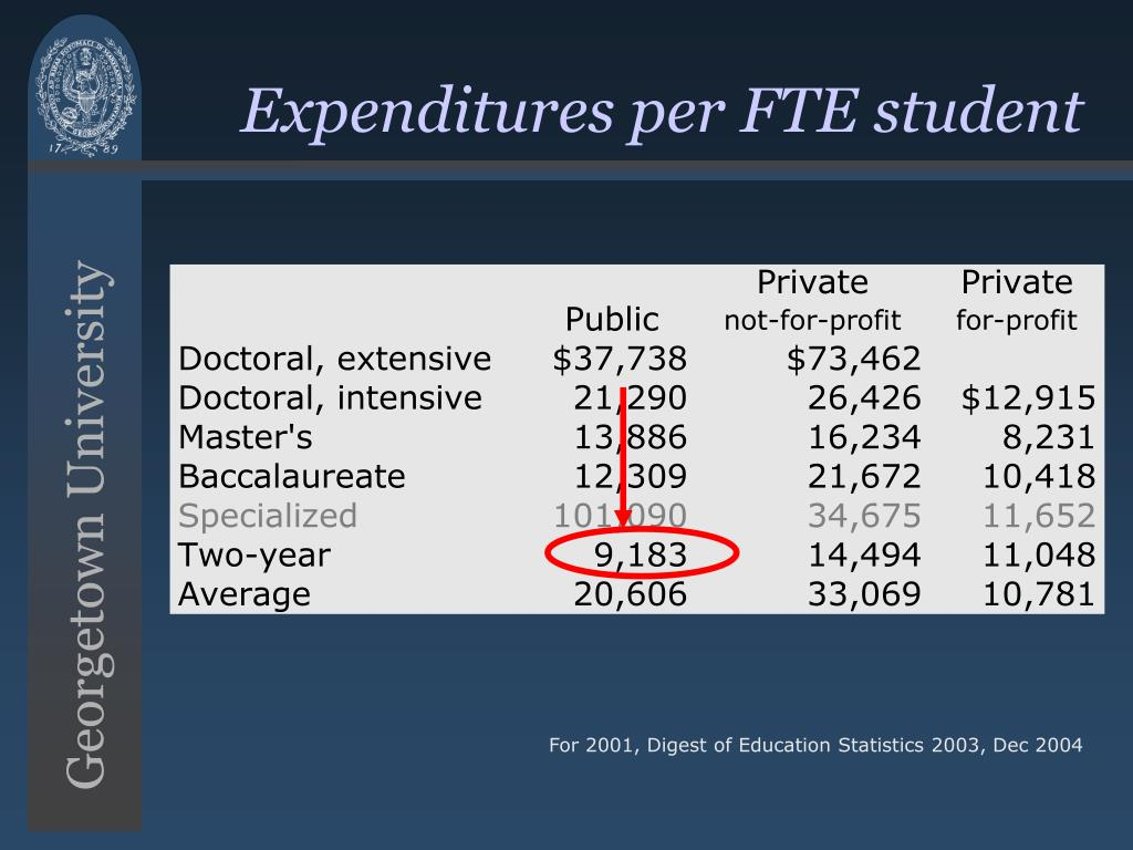 Expenditures per FTE student