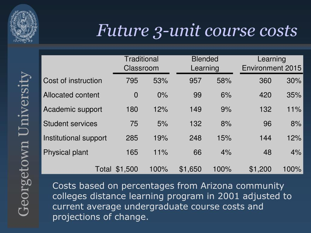 Future 3-unit course costs