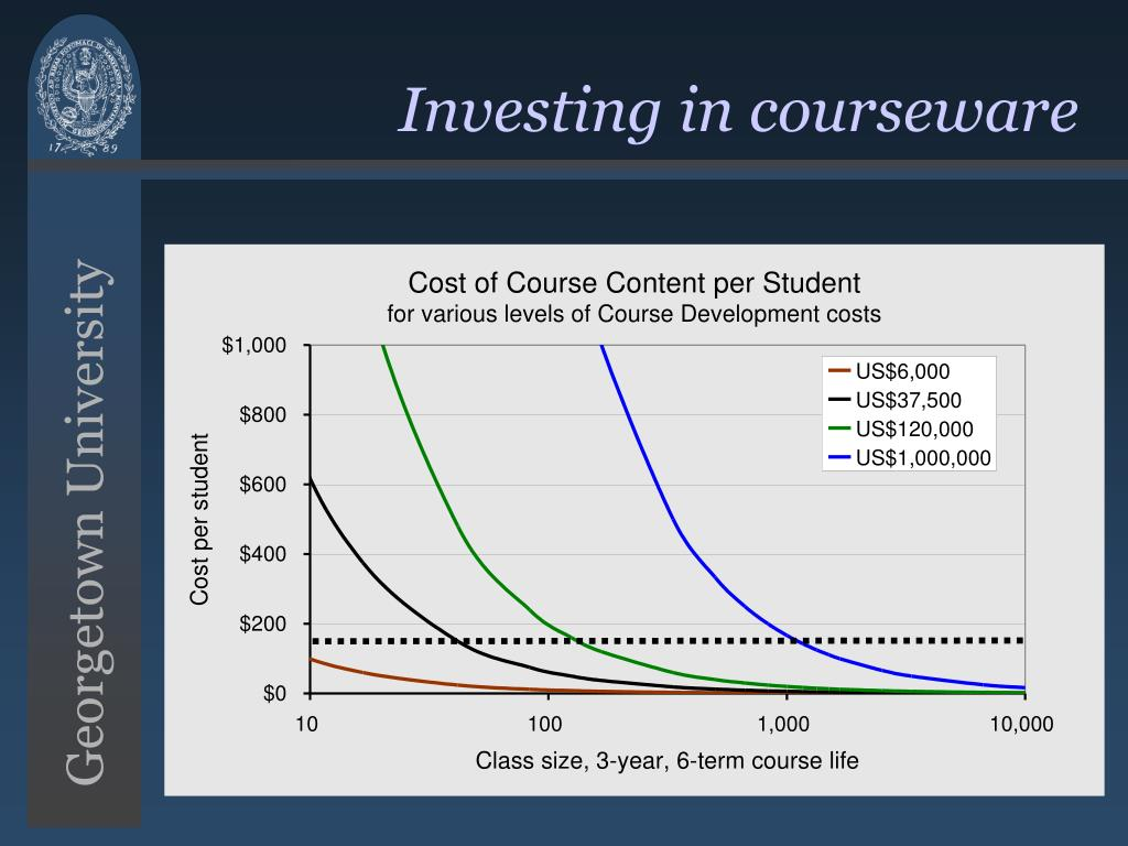 Investing in courseware