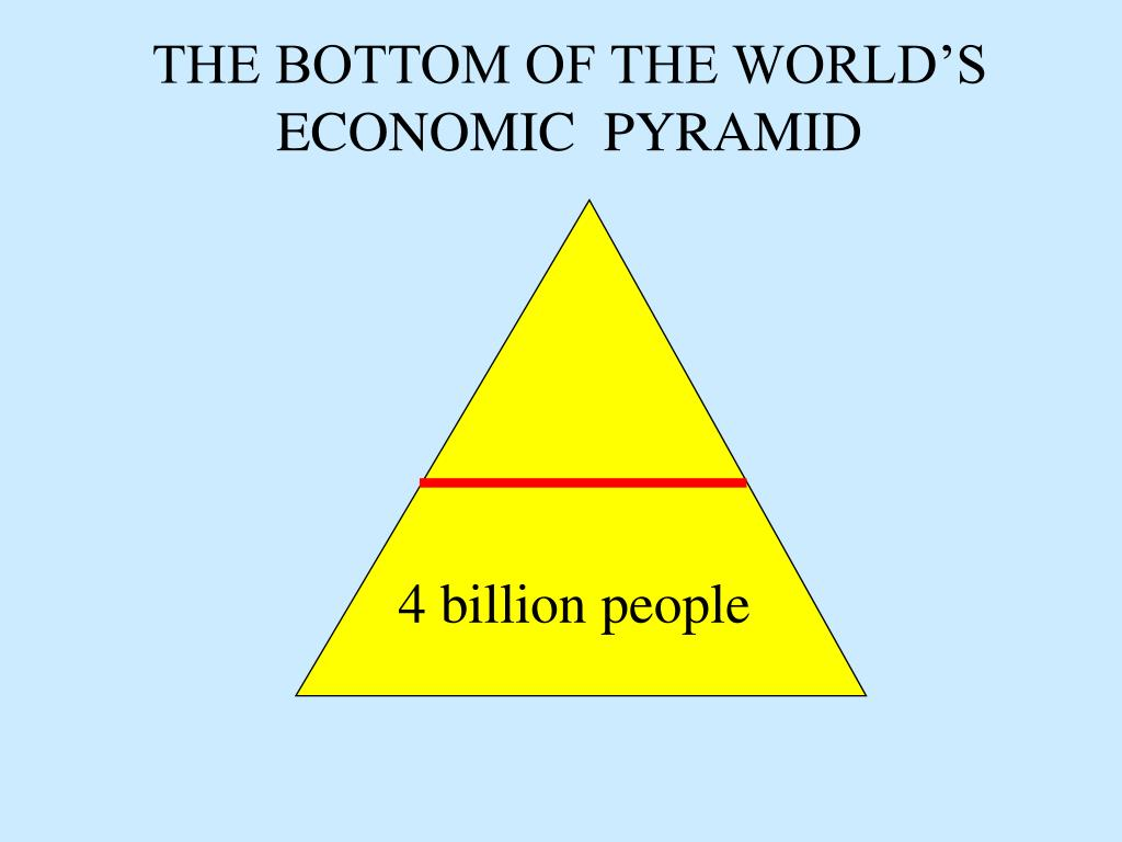 THE BOTTOM OF THE WORLD'S ECONOMIC  PYRAMID