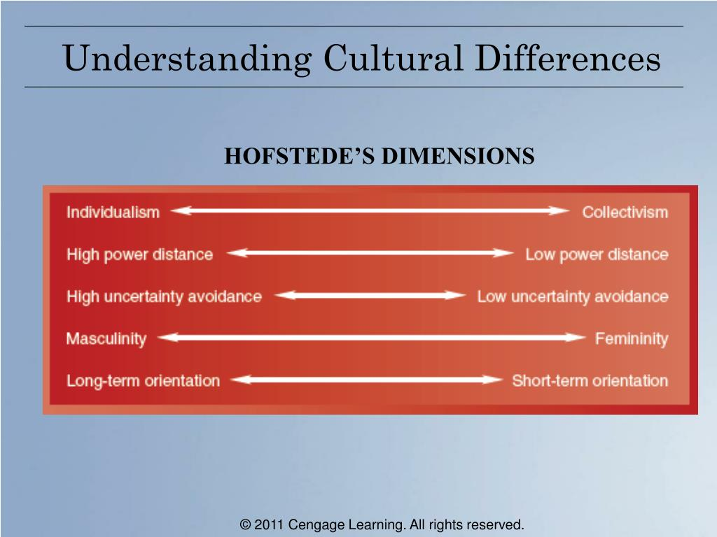 understanding cultural differences Understanding culture is key to forming lifelong relationships between internal and external stakeholders, as well as forming positive workplace culture.