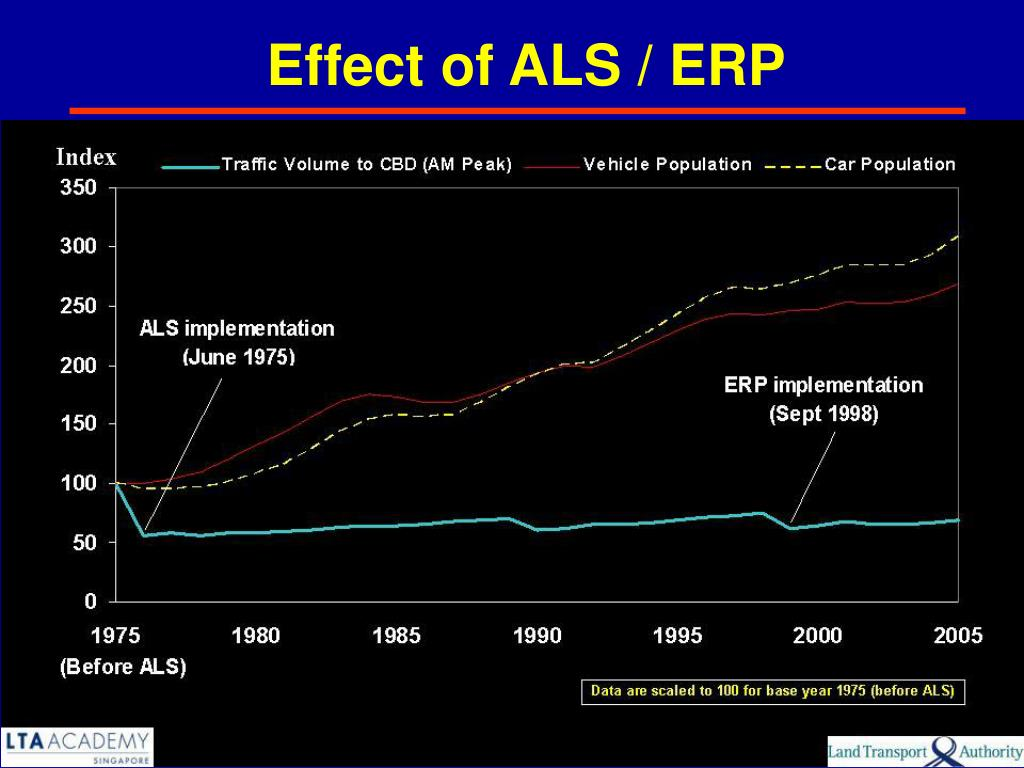 Effect of ALS / ERP