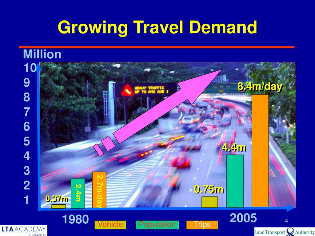Growing Travel Demand