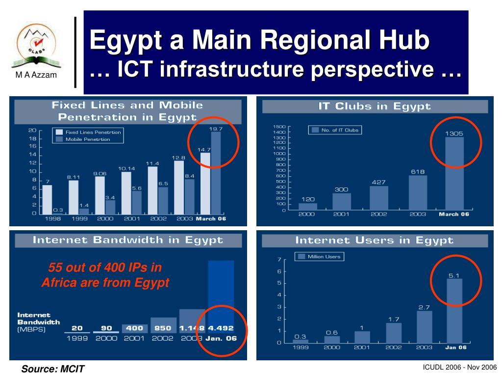 Egypt a Main Regional Hub