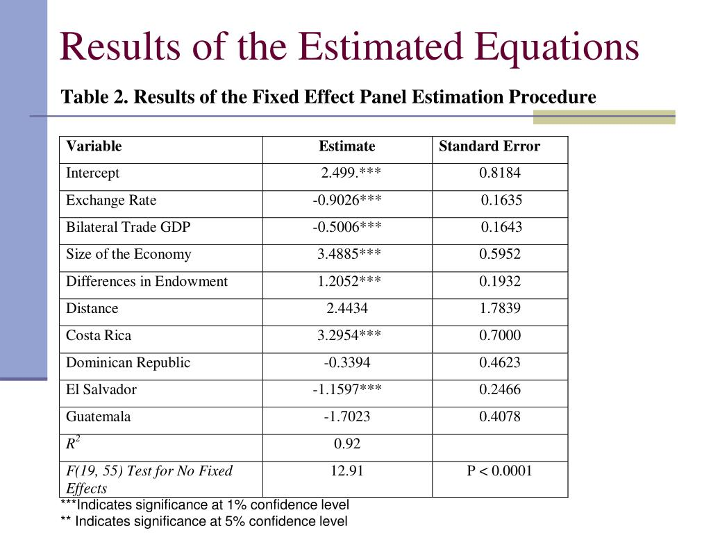 Results of the Estimated Equations