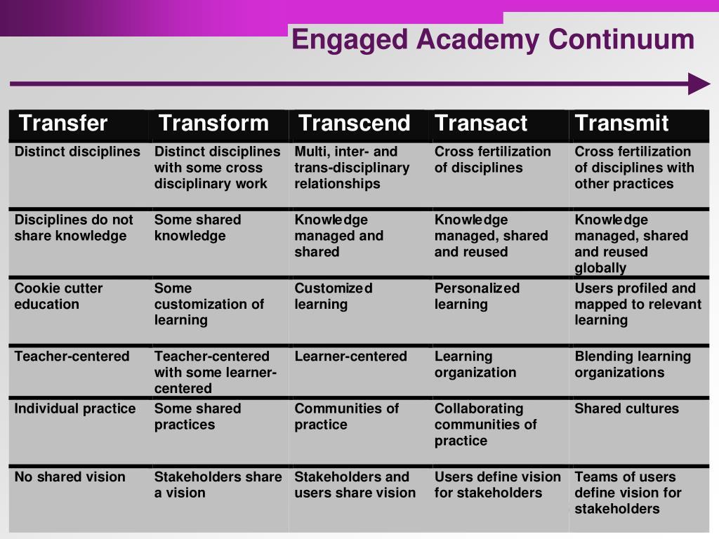 Engaged Academy Continuum