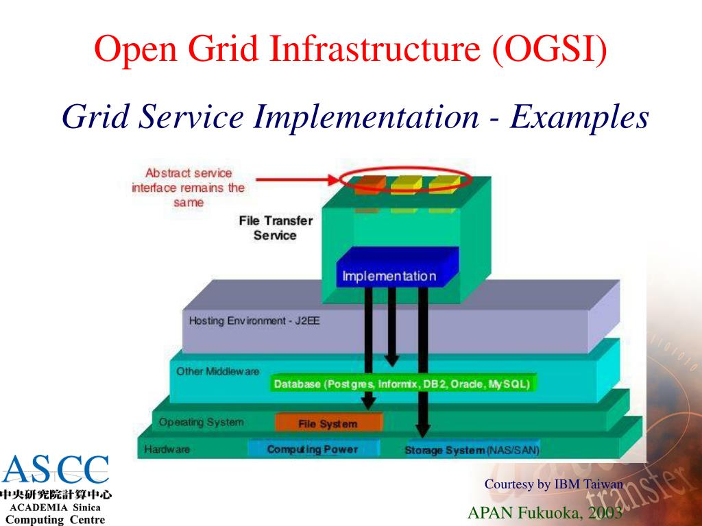 Open Grid Infrastructure (OGSI)