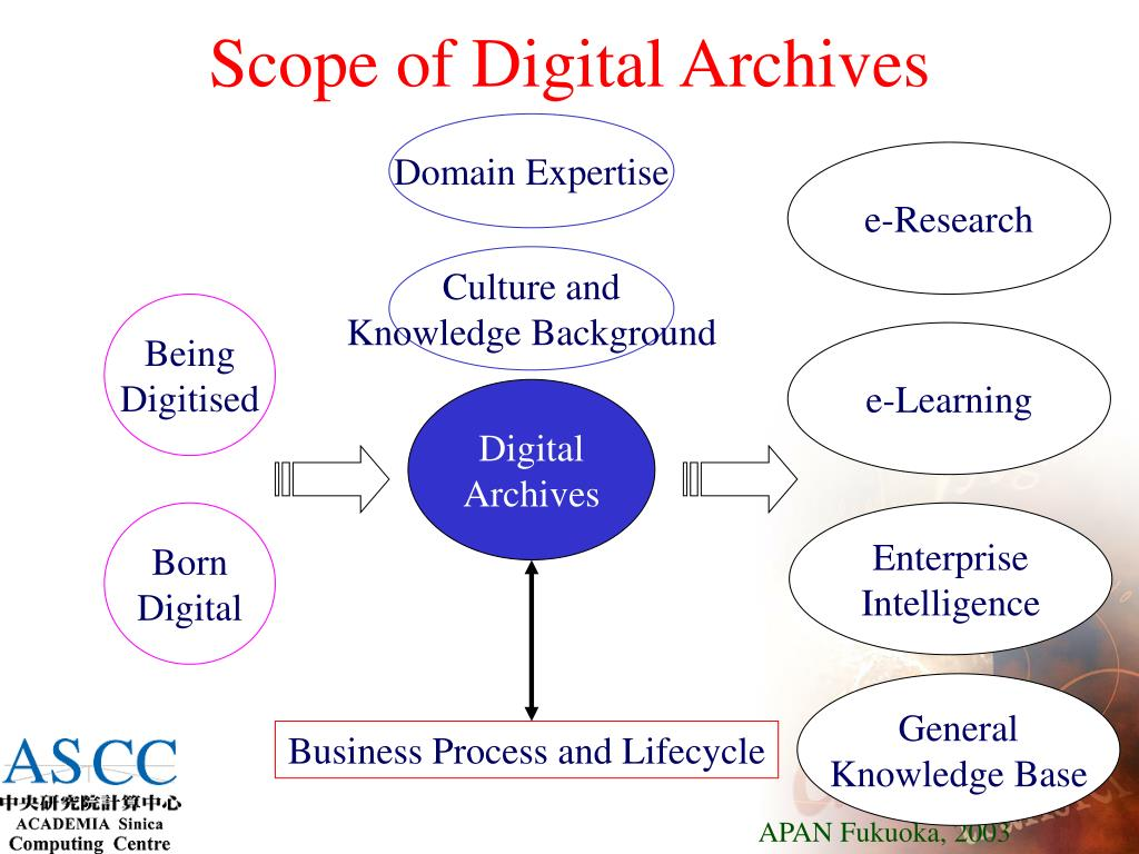 Scope of Digital Archives