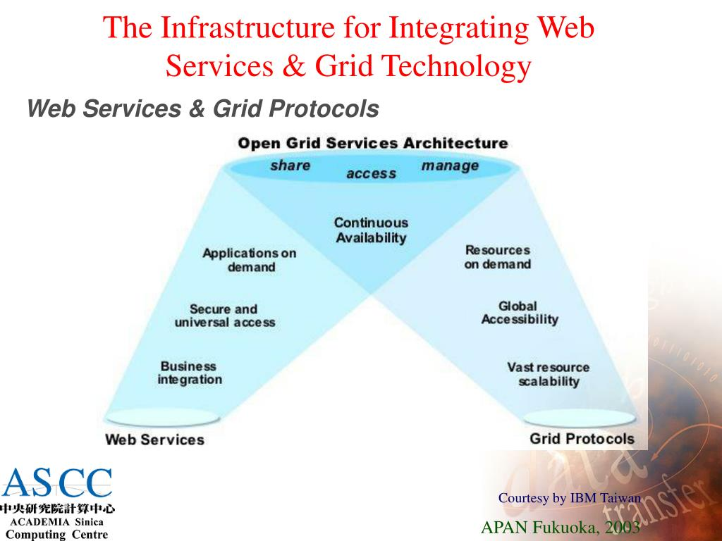 The Infrastructure for Integrating Web Services & Grid Technology