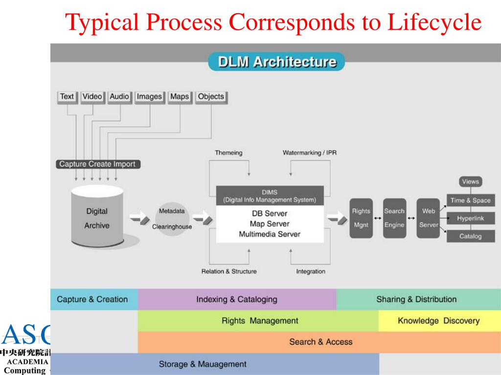 Typical Process Corresponds to Lifecycle