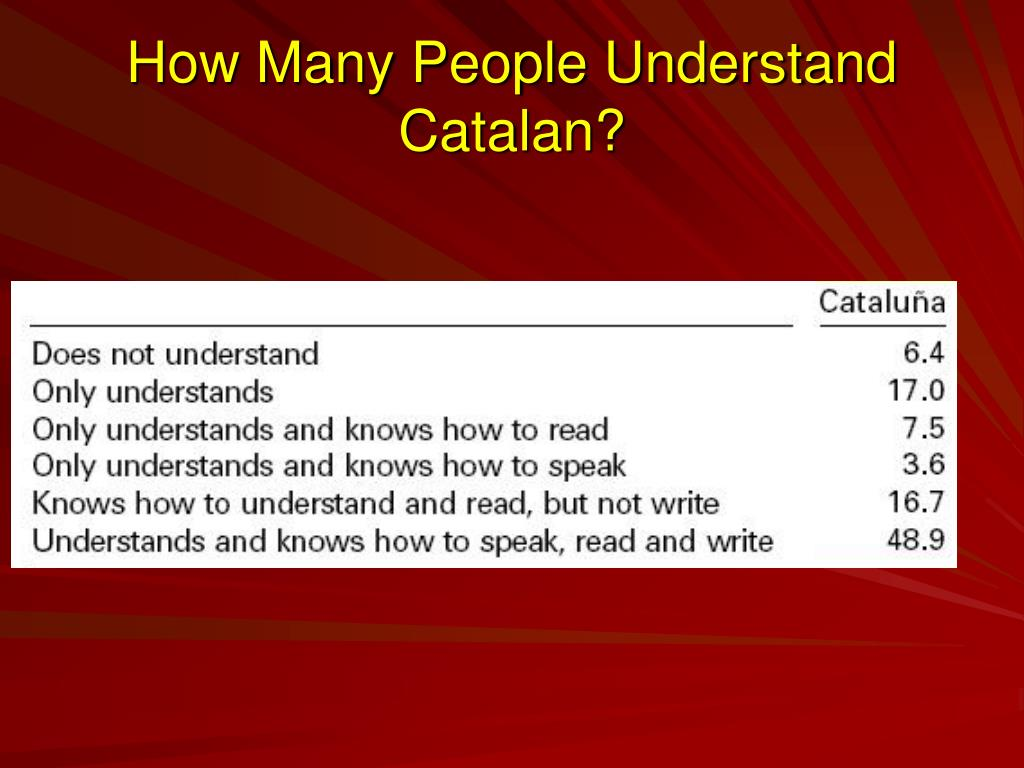 How Many People Understand Catalan?