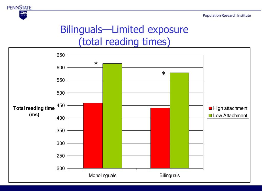 Bilinguals—Limited exposure