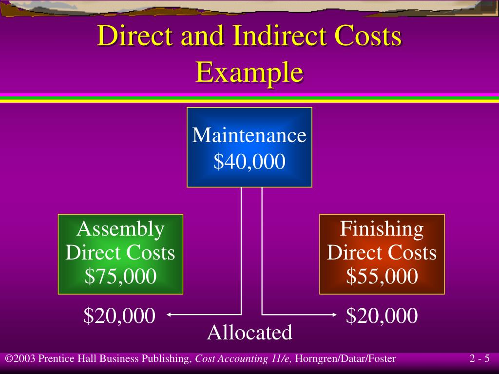 Direct and Indirect Costs Essay Sample