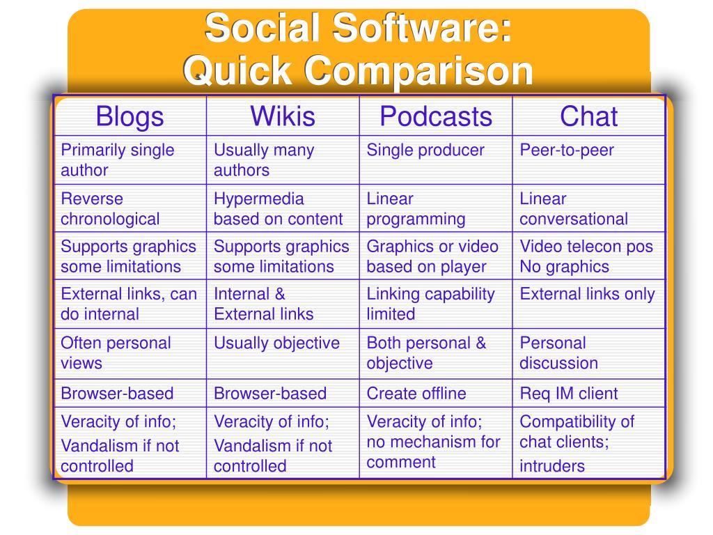 Social Software:
