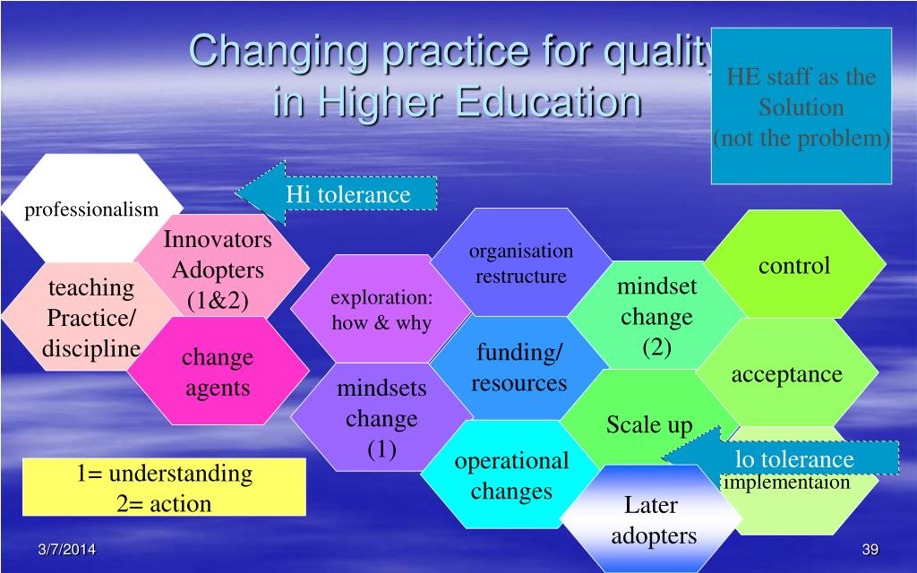 Changing practice for quality