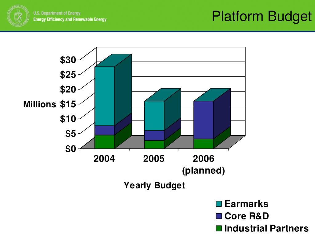 Platform Budget