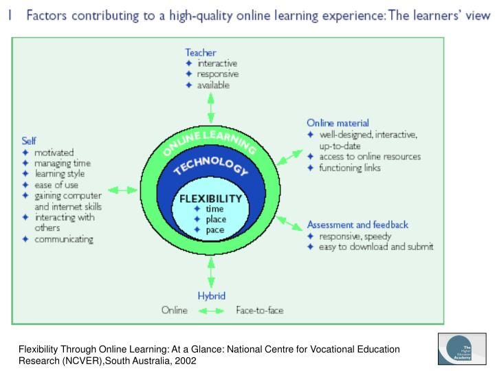 What does eLearning mean to a Learner?