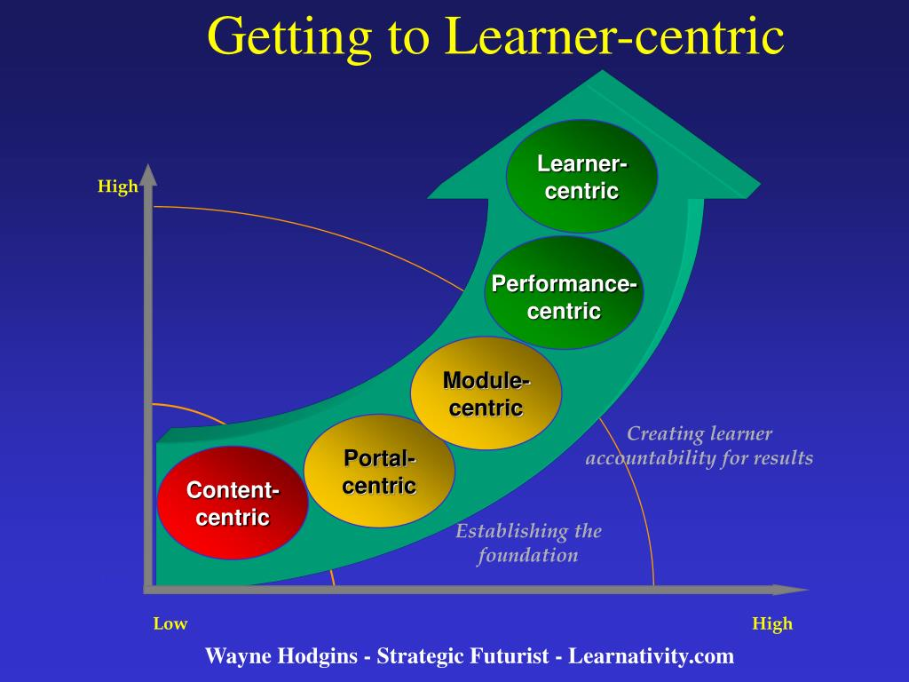 Getting to Learner-centric