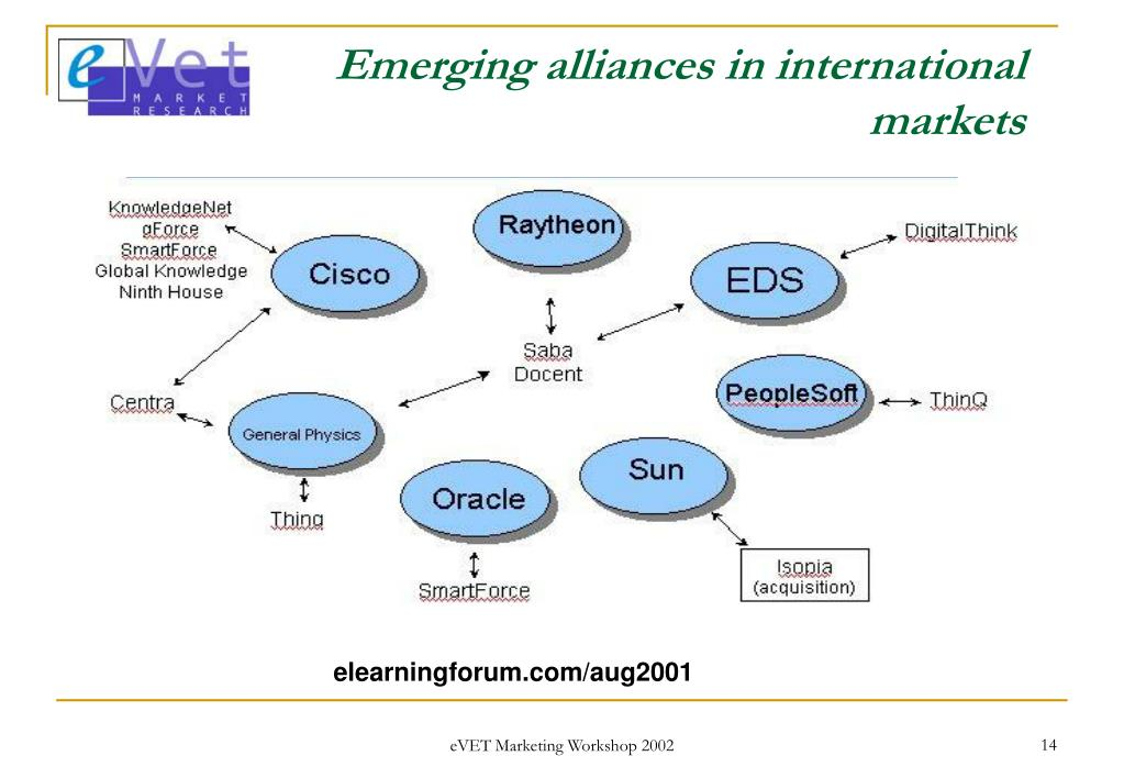 Emerging alliances in international markets