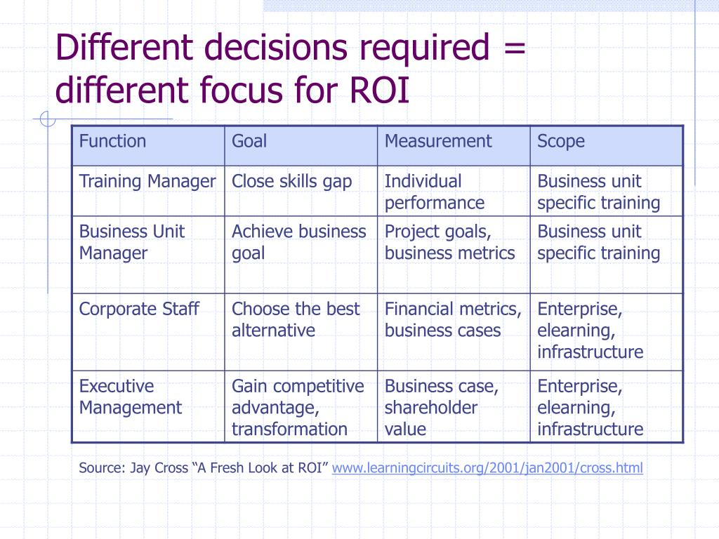 Different decisions required = different focus for ROI