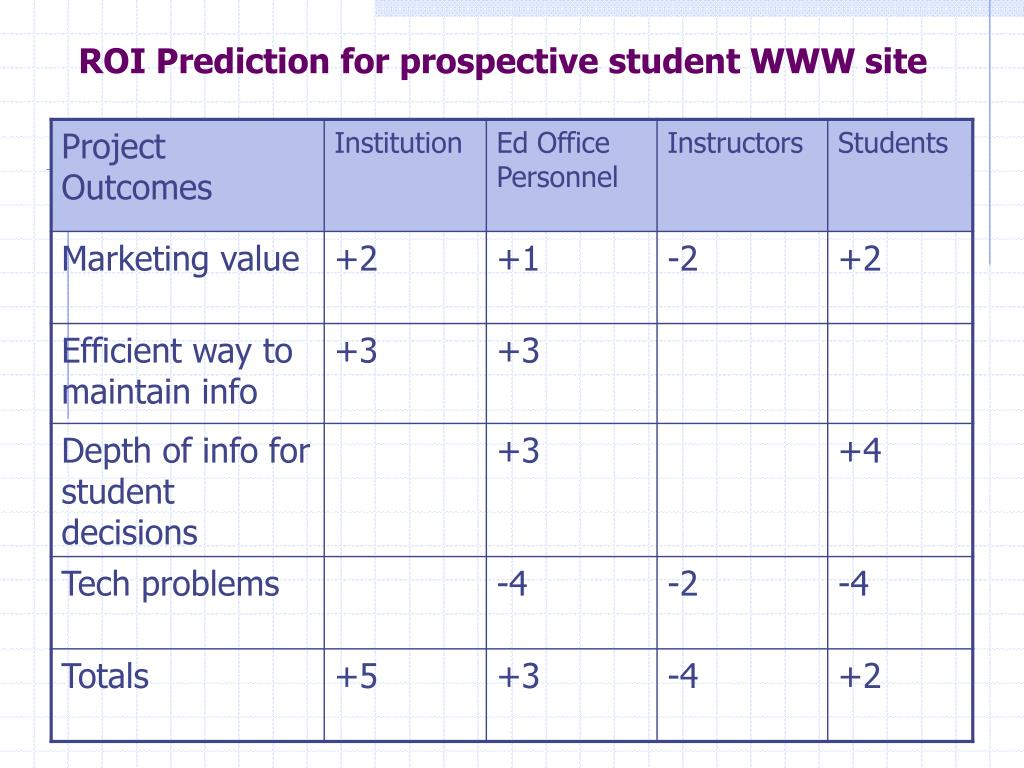 ROI Prediction for prospective student WWW site