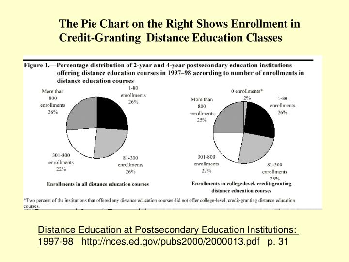 The Pie Chart on the Right Shows Enrollment in