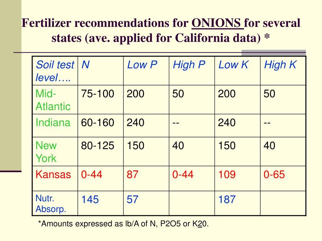 Fertilizer recommendations for