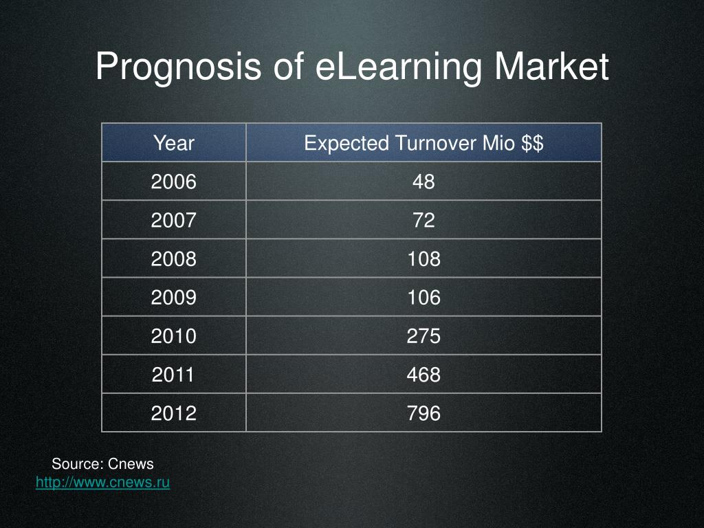 Prognosis of eLearning Market