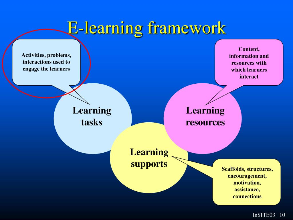 Content, information and resources with which learners interact