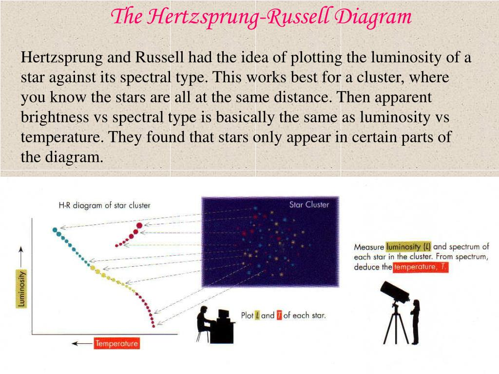 PPT - The Hertzsprung-Russell Diagram PowerPoint Presentation - ID ...