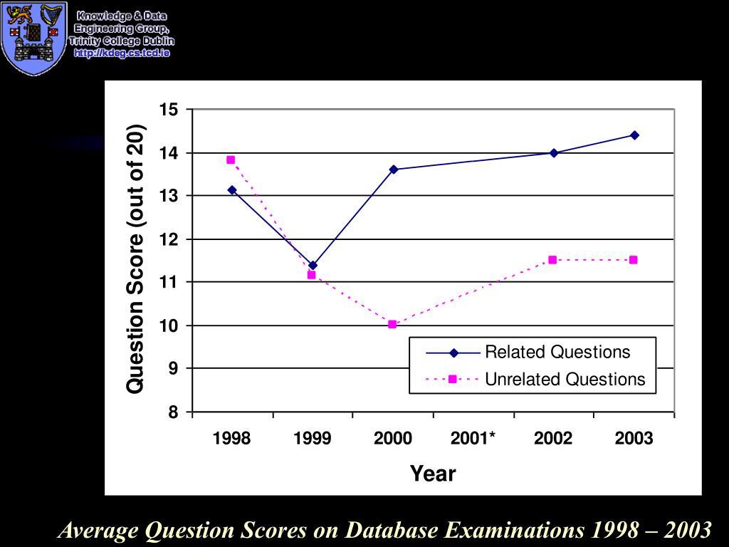 Average Question Scores on Database Examinations 1998 – 2003