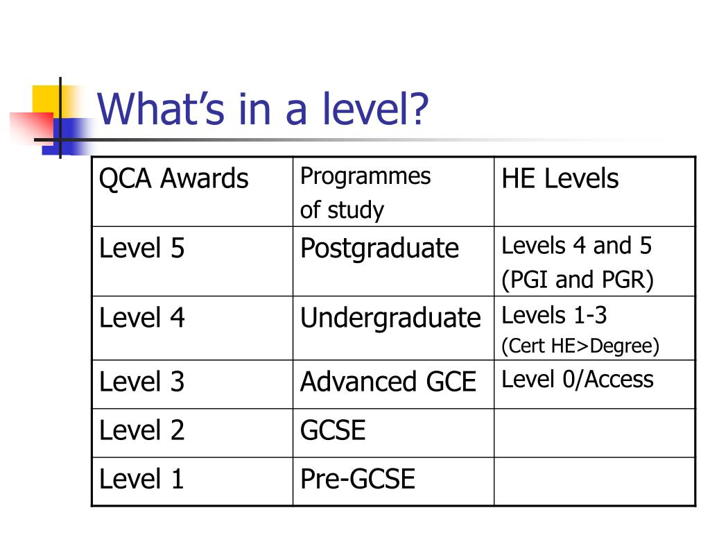 What's in a level?