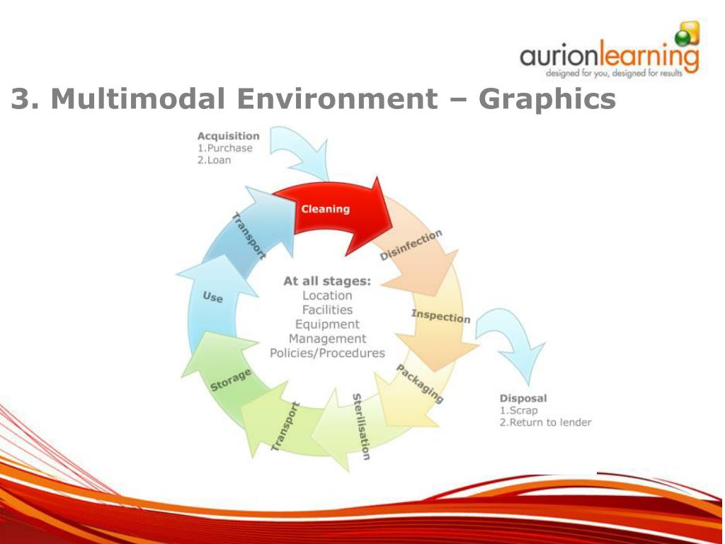 3. Multimodal Environment – Graphics
