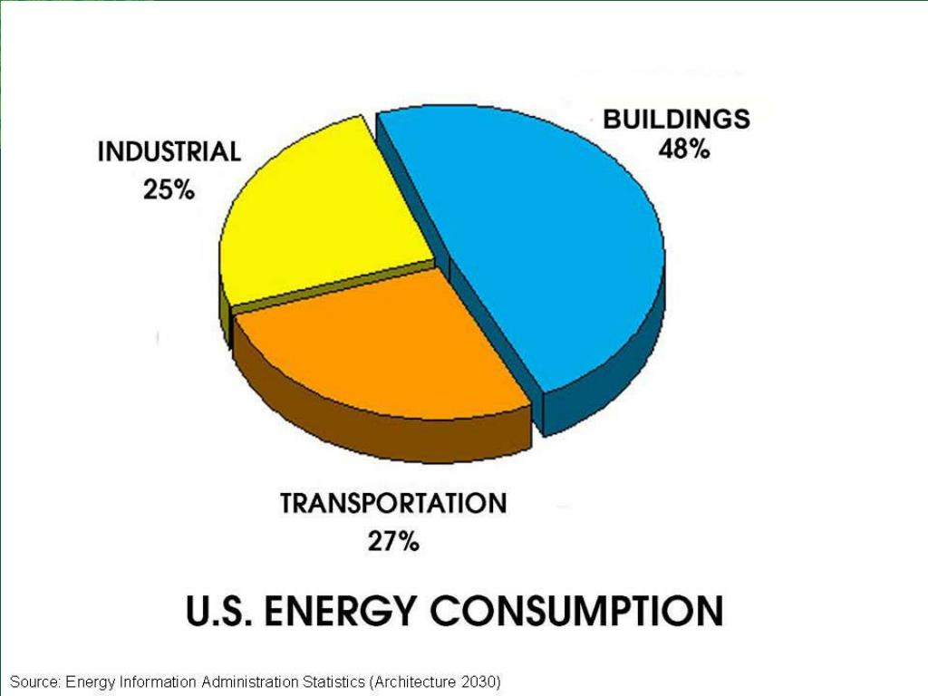 Why Building Energy Codes?