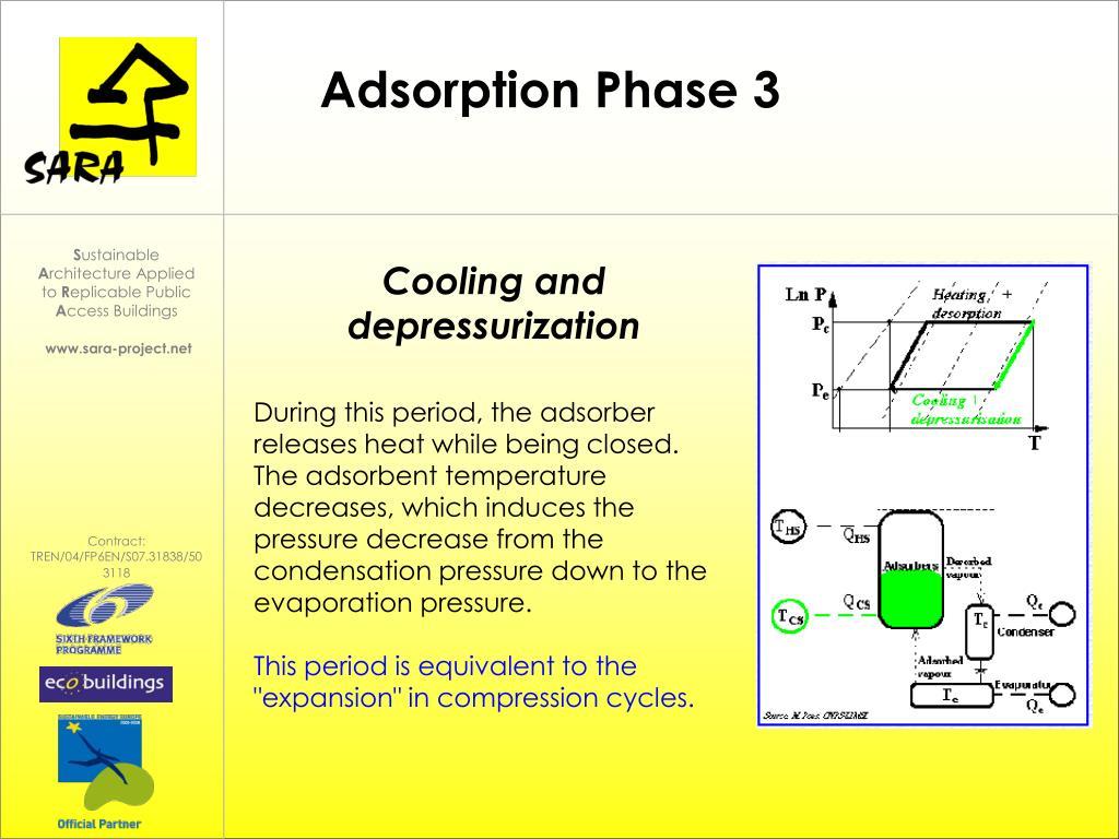 Adsorption Phase 3