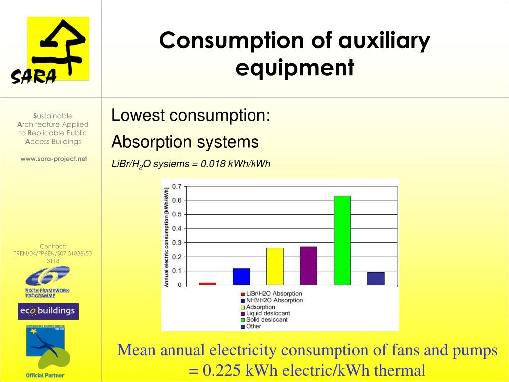 Consumption of auxiliary equipment