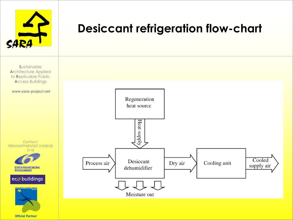 Desiccant refrigeration flow-chart