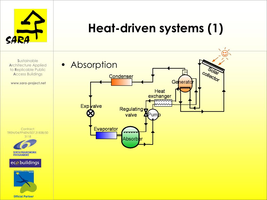 Heat-driven systems (1)
