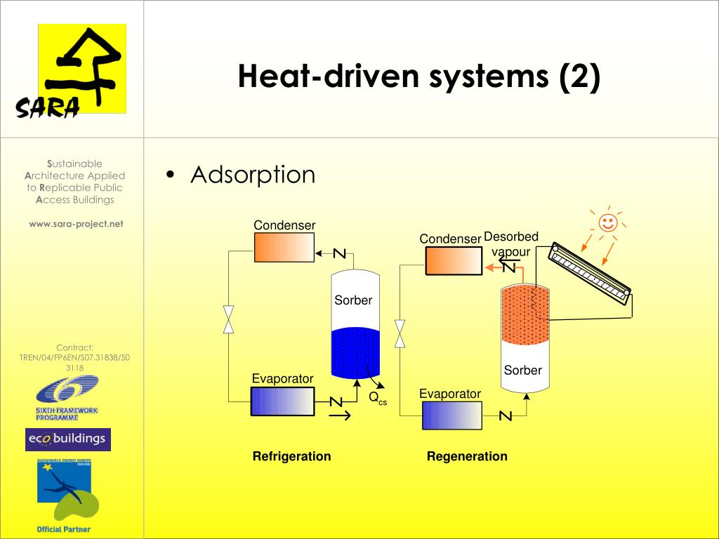 Heat-driven systems (2)