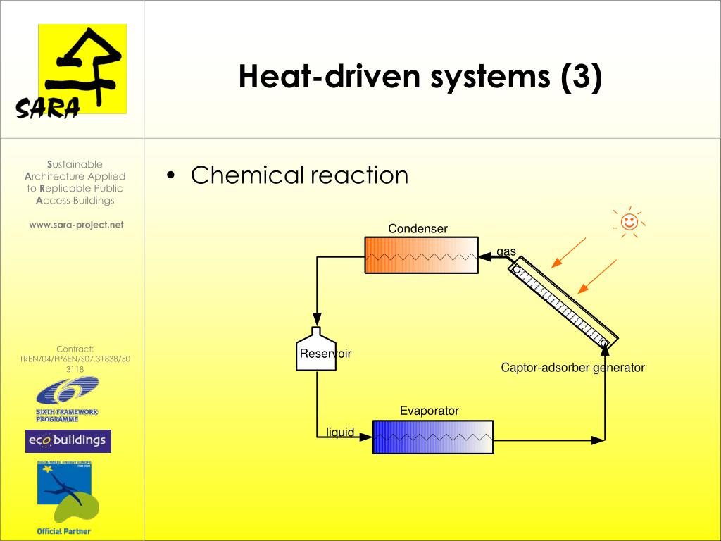 Heat-driven systems (3)
