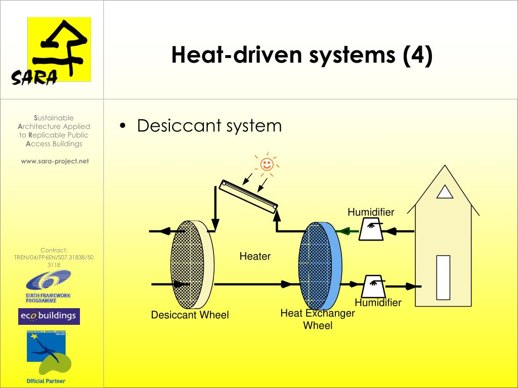 Heat-driven systems (4)