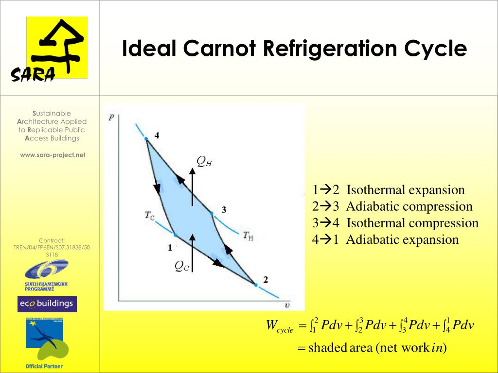 Ideal Carnot Refrigeration Cycle