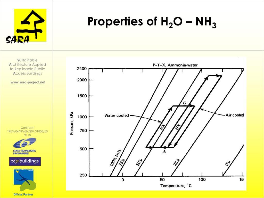 Properties of H