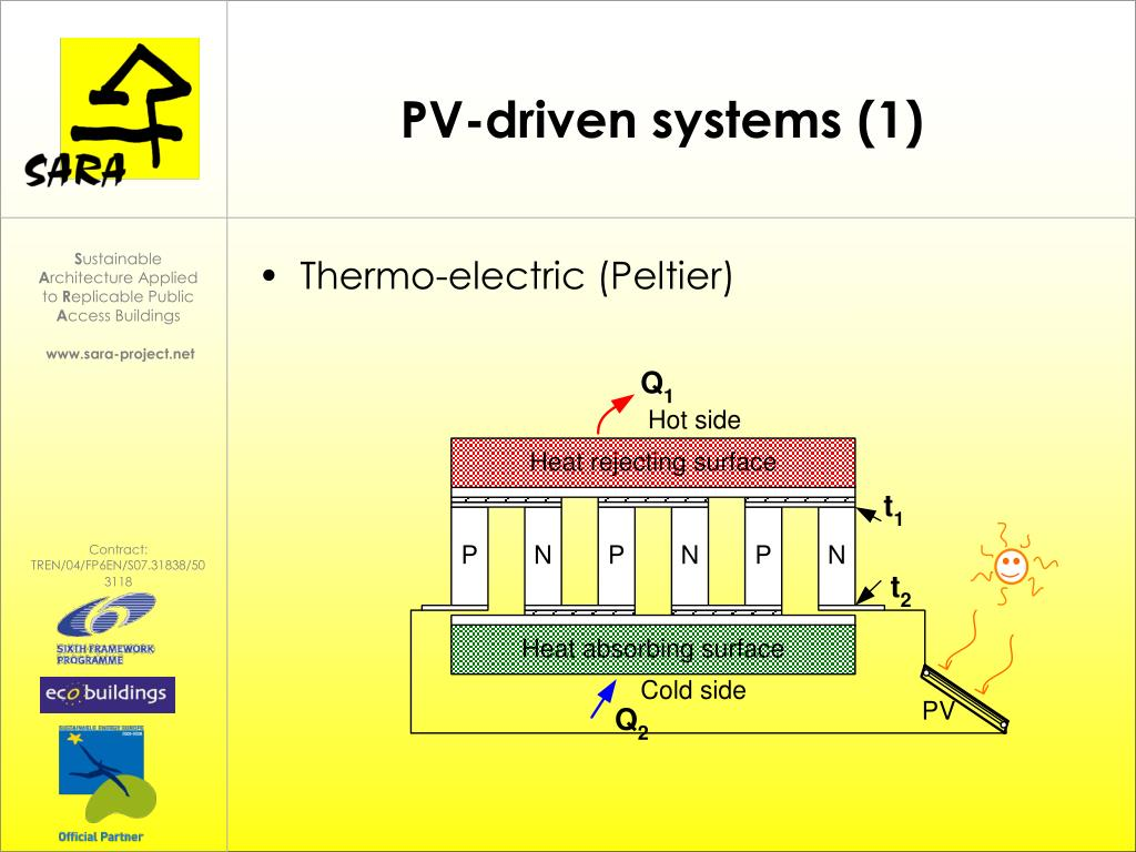 PV-driven systems (1)